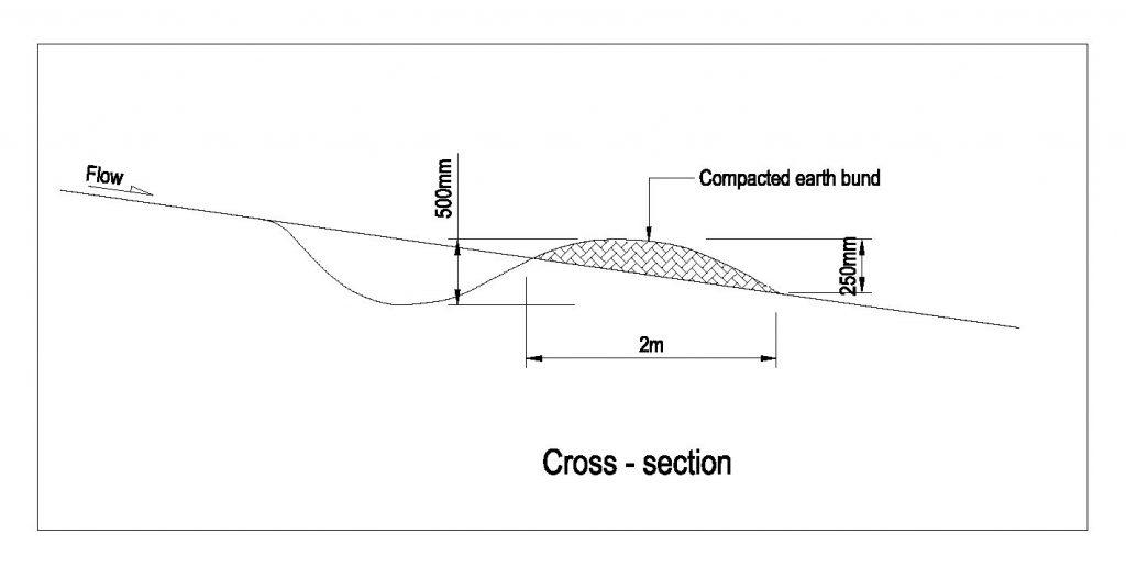 Contour drain cross section.