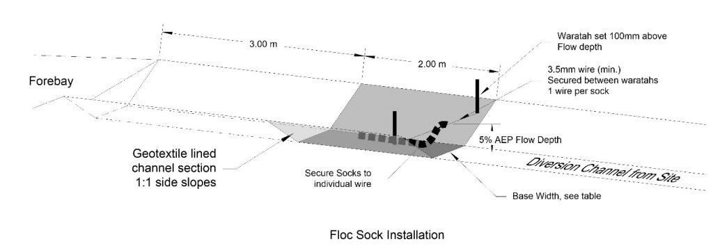 DIagram. Floc Sock Installation.
