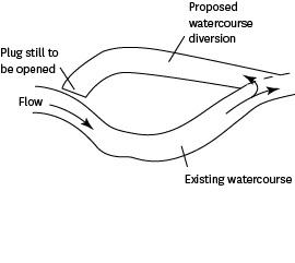Flow through existing waterway, then continuing on or into proposed watercourse diversion (with a plug still to be opened at other end of diversion).