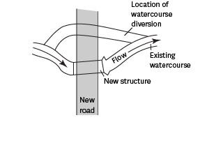 Flow through existing watercourse passing location of watercourse diversion and new structure/road.